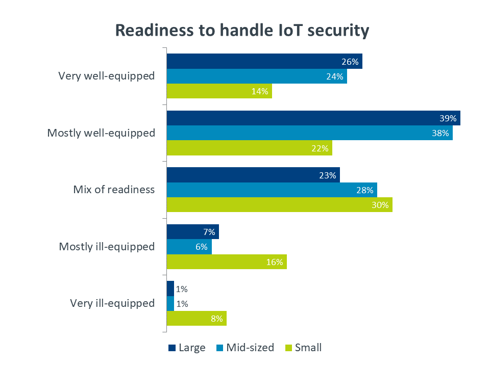 Chart: readiness to handle IoT security