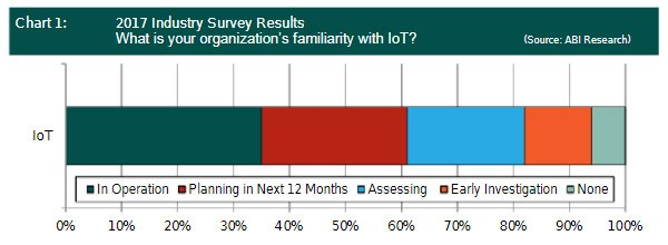ABI Research chart : 2017 IoT survey results