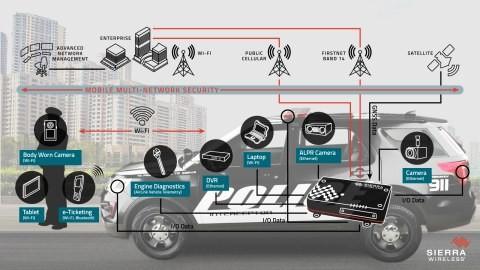 Sierra Wireless MG90 diagram police car
