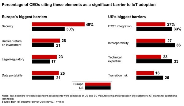 Chart: percentage of CEOs cithing these elements as a significant barrier to IoT adoption
