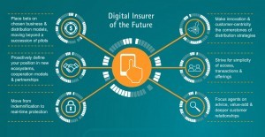 infographic: digital insurer of the future