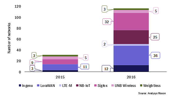 Figure 1: Active (deployed) or planned LPWA networks, 2015 and 2016
