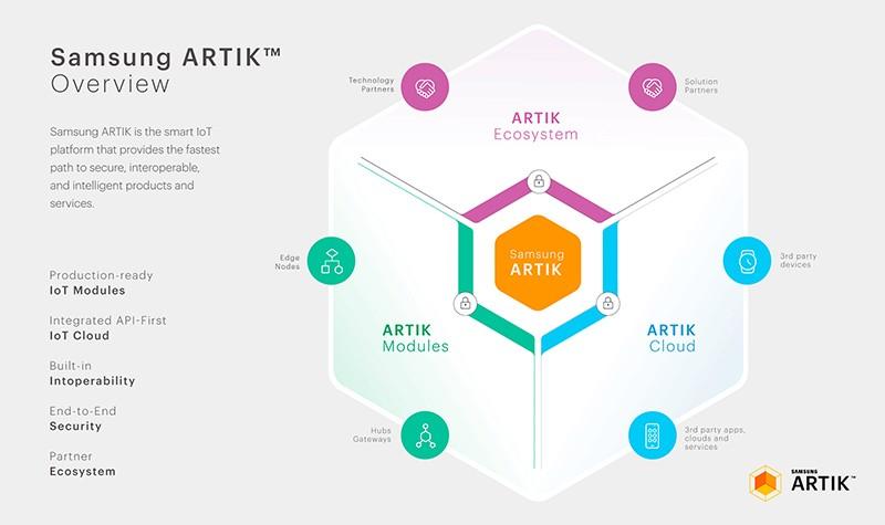 Samsung ARTIK platform overview (chart)