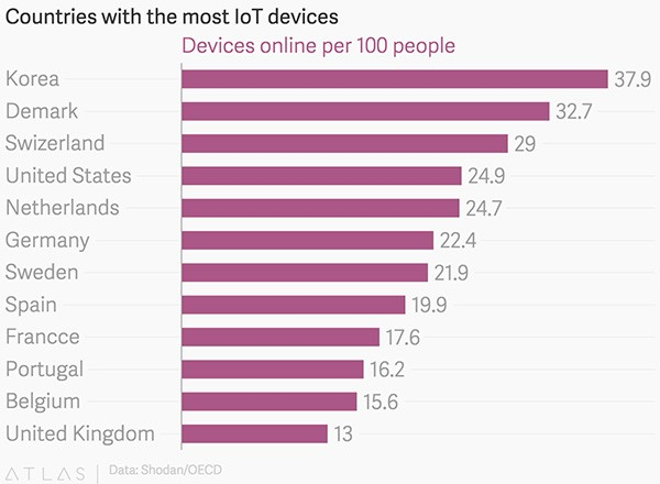 The countries with the most IoT devices, ranked