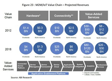 ABI Research : projected revenues M2M/IoT value chain