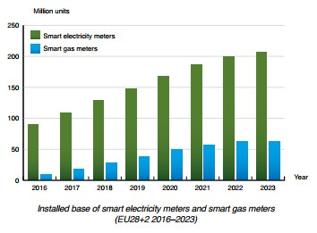 chart: installed base smart meters Europe 2016-2023
