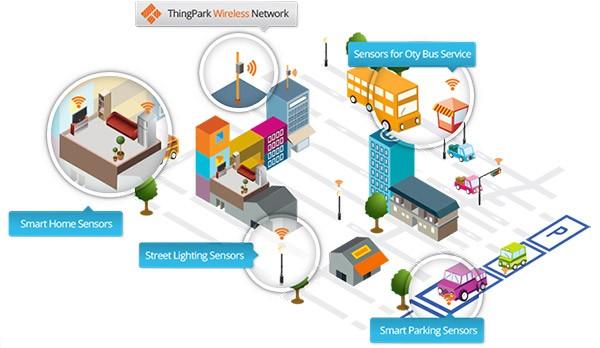 ThingPark wireless network