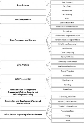 Chart: IoT analytics products key features and factors impacting the selection process