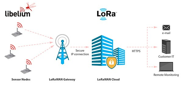 diagram: waspmote lorawan