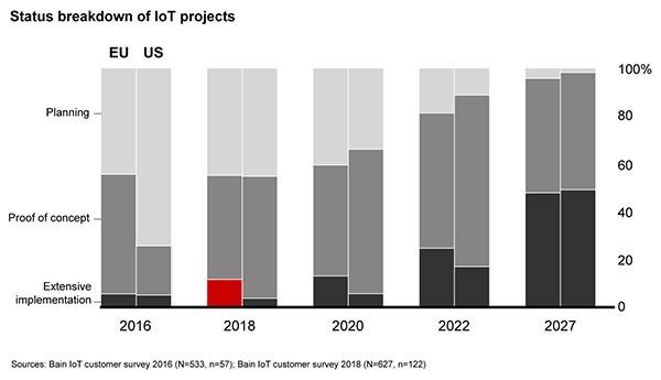 Chart: status breakdown of IoT projects
