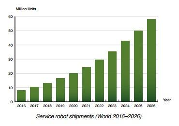 chart: service robots shipments 2016-2026