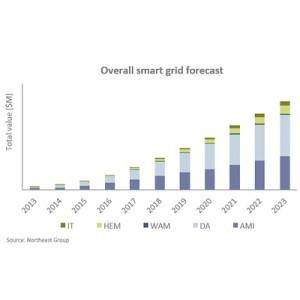 Northeast smart grid forecast chart