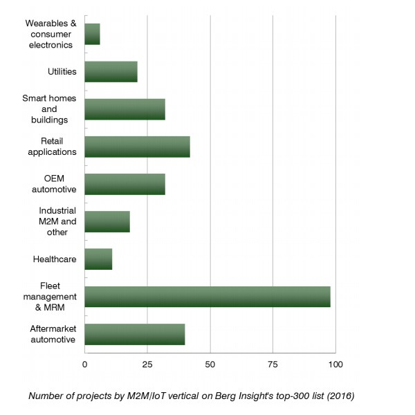 Berg Insight chart: number of M2M/IoT projects by vertical in top 300 list