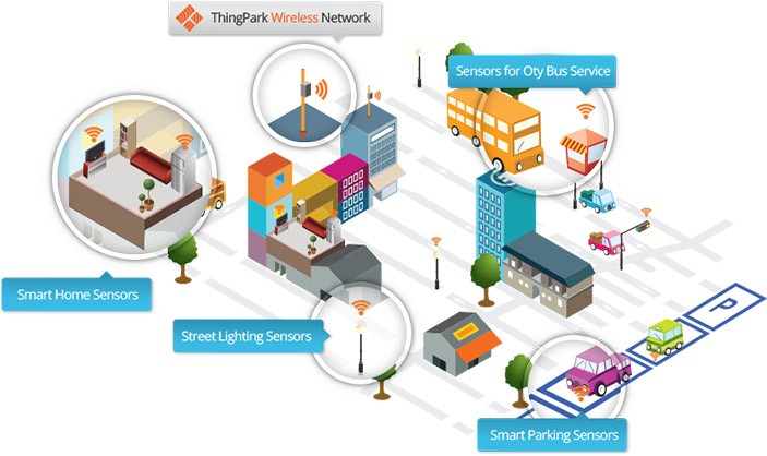 Actility Thingpark wireless network illustration