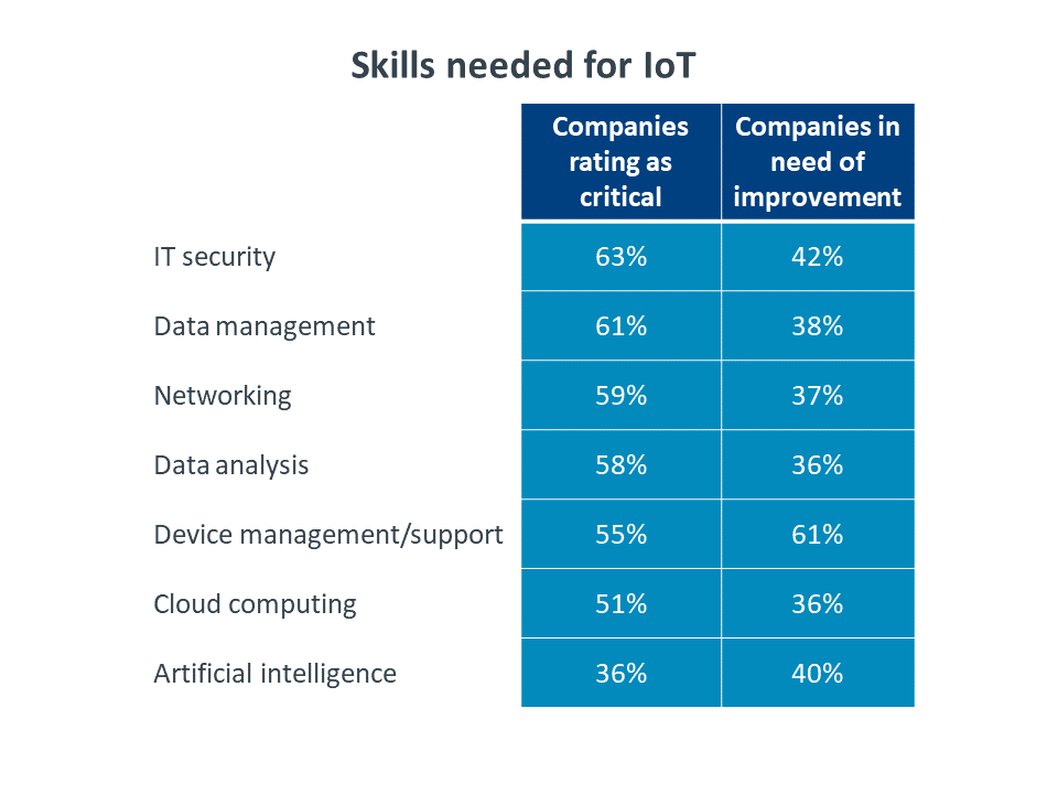 Table: skills needed for IoT