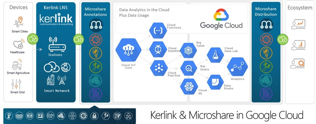 Chart: Kerlink & Microshare in Google Cloud