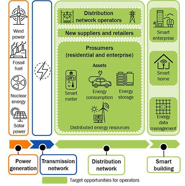 Smart-grid opportunities for operators