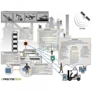 PrecyseTech How It Works Diagram