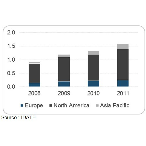 Historical growth of satellite M2M market