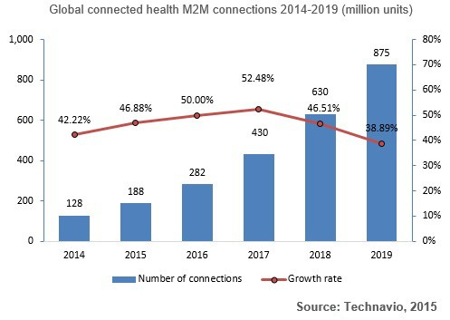 Chart: Number of connected health M2M connections 2014-2019
