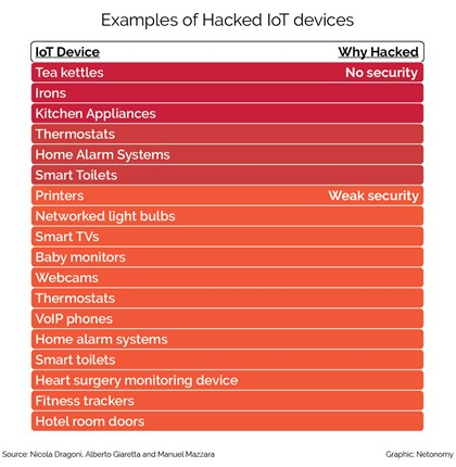 examples of hacked IoT devices