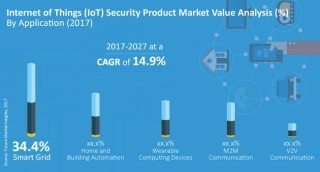 FMI chart: IoT security product market value analysis