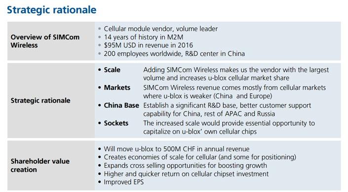 SIMCom acquisition by u-blox rationale