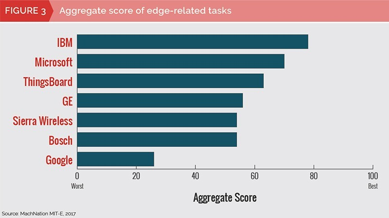 MachNation chart: Aggregate score of edge-related tasks