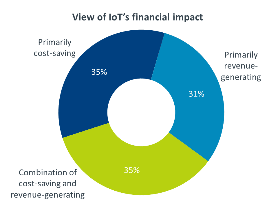 Chart: View of IoT's financial impact