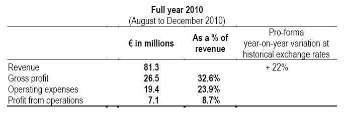 Gemalto 2010 results - M2M business