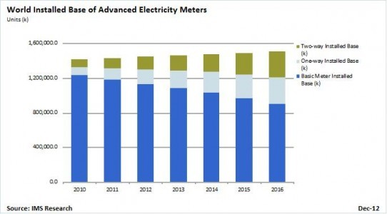 Chart World Installed Base of Advanced Electricity Meters by IMS Research