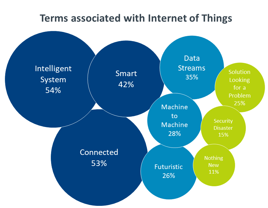 chart: terms associated with Internet of Things