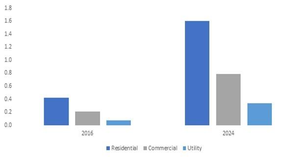 Chart: France smart water metering market 2016 & 2024