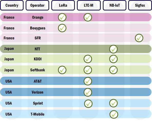 Figure : Selected operator/markets LPWA technology choices
