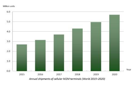 chart: annual shipments cellular m2m terminals 2015-2020