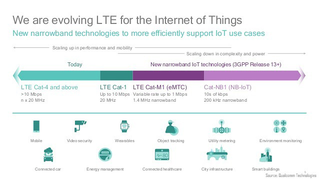 chart: Evolving LTE for IoT