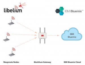 Diagram: Libelium Waspmote compatible with IBM Bluemix