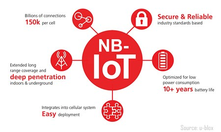 Chart: NB-IoT features