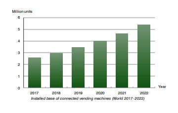 chart: installed base connected vending machines 2017-2022 (Berg Insight)