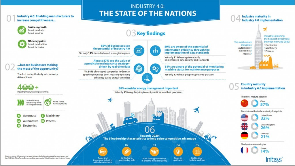 Infosys Industry 4.0 infographic