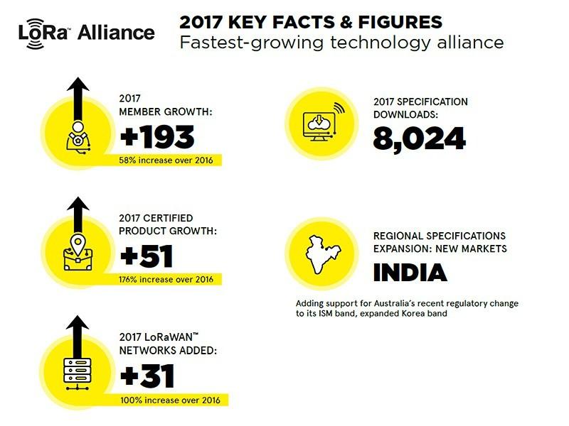 LoRa Alliance 2017 key figures