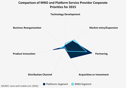 chart: comparison of MNO / platform service providers priorities 2015