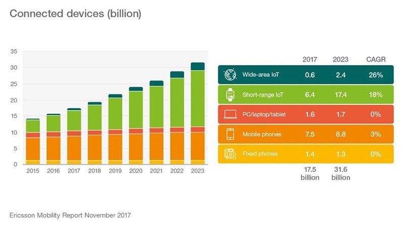 Ericsson Mobility Report chart: connected devices 2015-2023