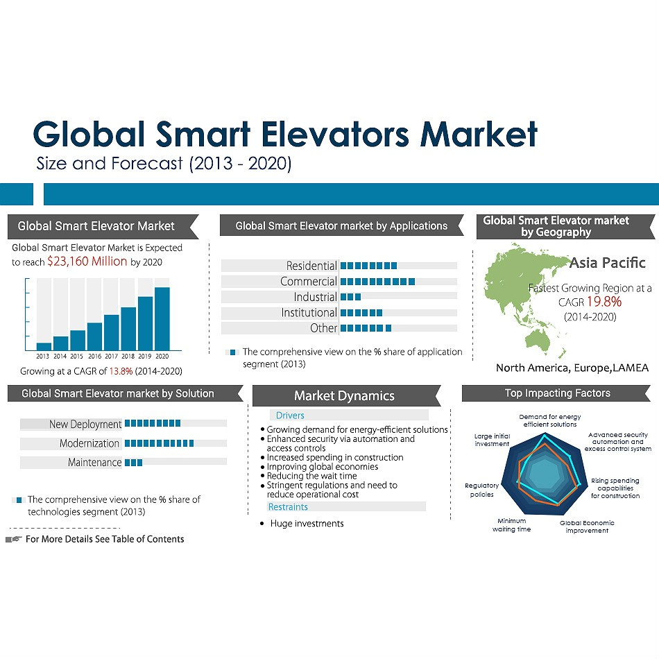 smart elevators market charts by Allied Market Research