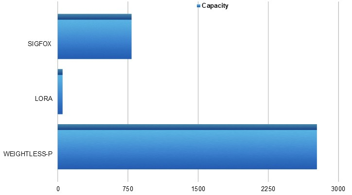 chart: lpwan technologies end points per bts capacity