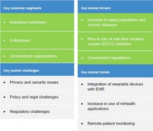 connected health US key parameters