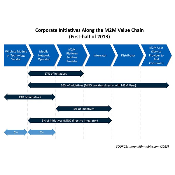 M2M Corporate Initatives (value chain) chart by More With Mobile
