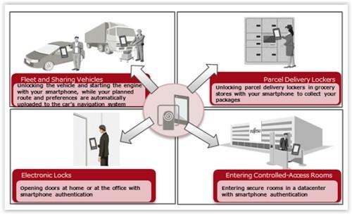 Fujitsu FIDO: Sample usage scenarios