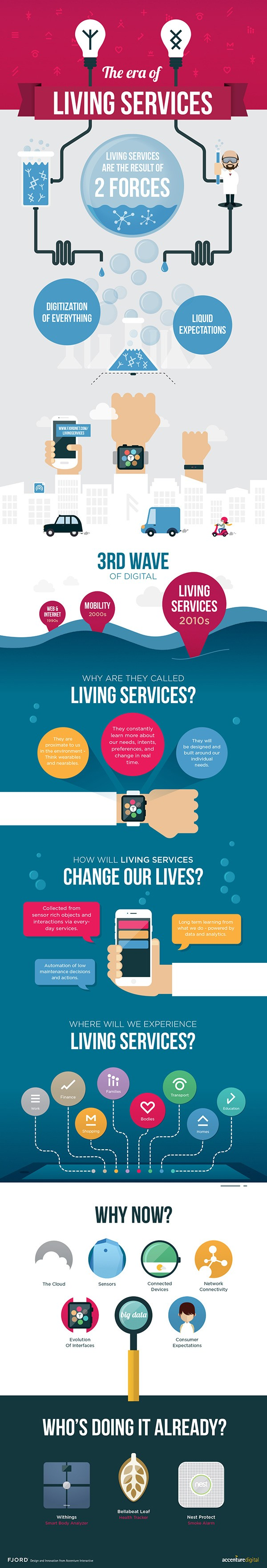 Accenture Living Services infographic
