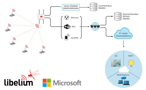 Meshlium connection options Cloud Microsoft